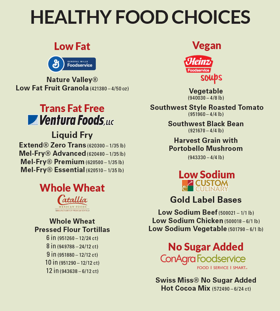 healthwell_foodchoices