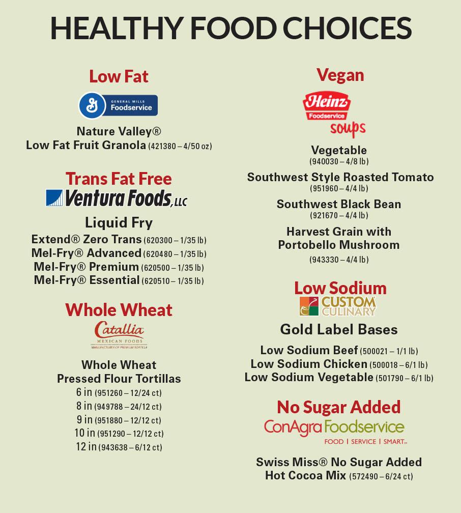 healthwell_foodchoices