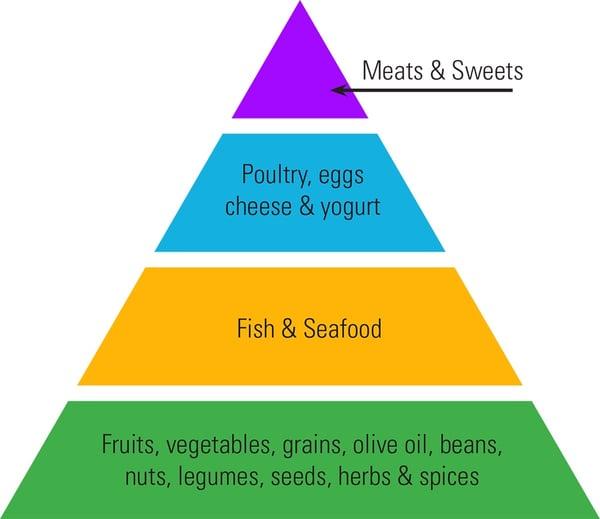 Cashewchicken additionally Img besides Img likewise Gravy together with Mediterranean Diet. on mediterranean diet craze