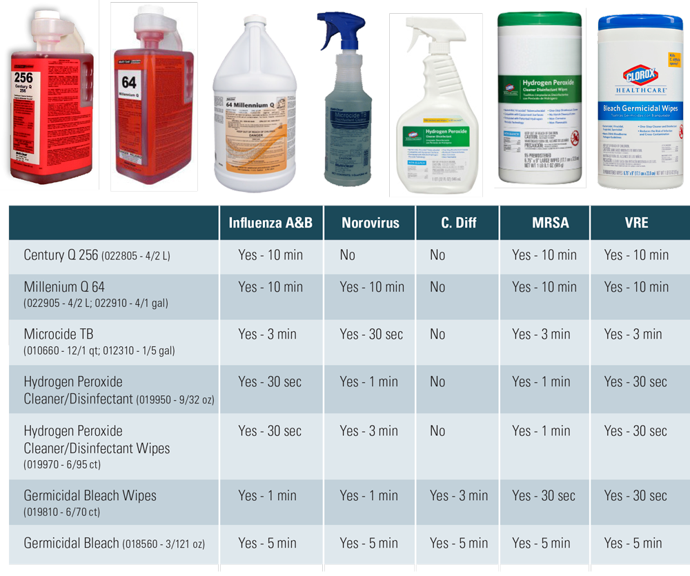 Foodservice Cleaning Supplies - Disinfectants