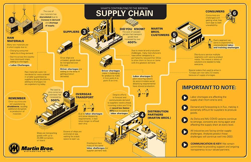 broken-supply-chain